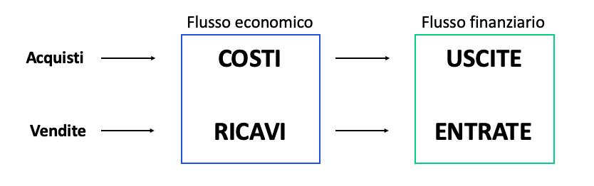 legame tra ricavi e costi del flusso economico e entrate e uscite del flusso finanziario